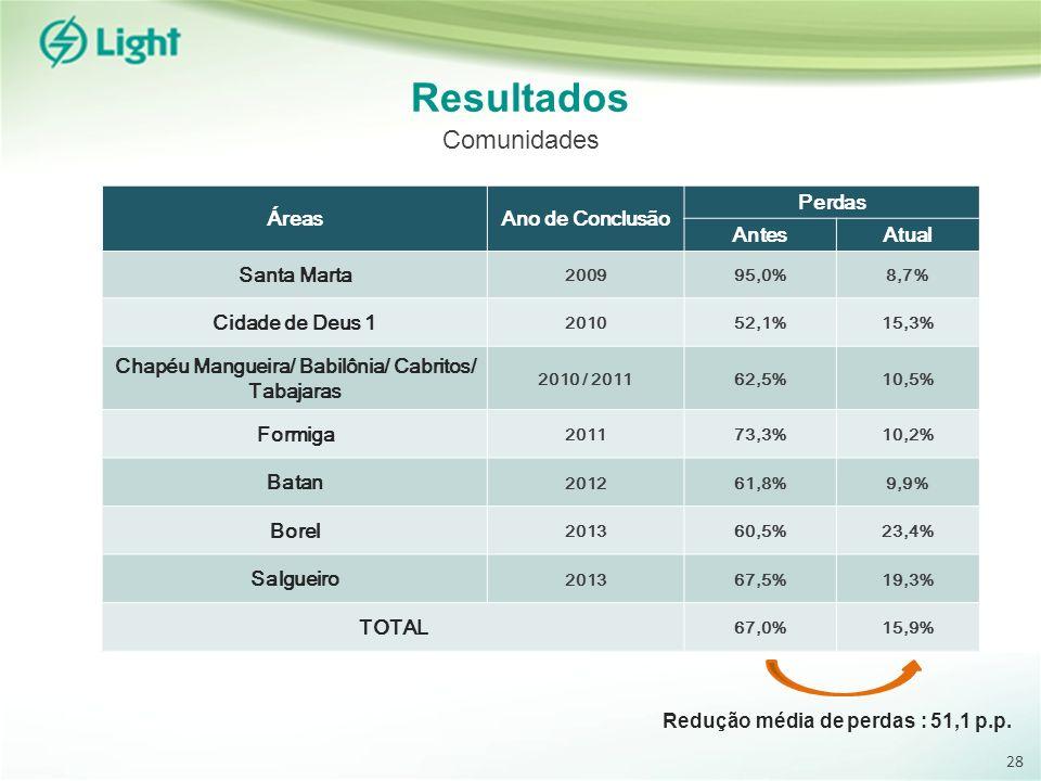 Chapéu Mangueira/ Babilônia/ Cabritos/ Tabajaras