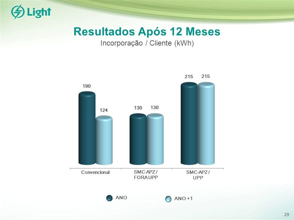 Incorporação / Cliente (kWh)
