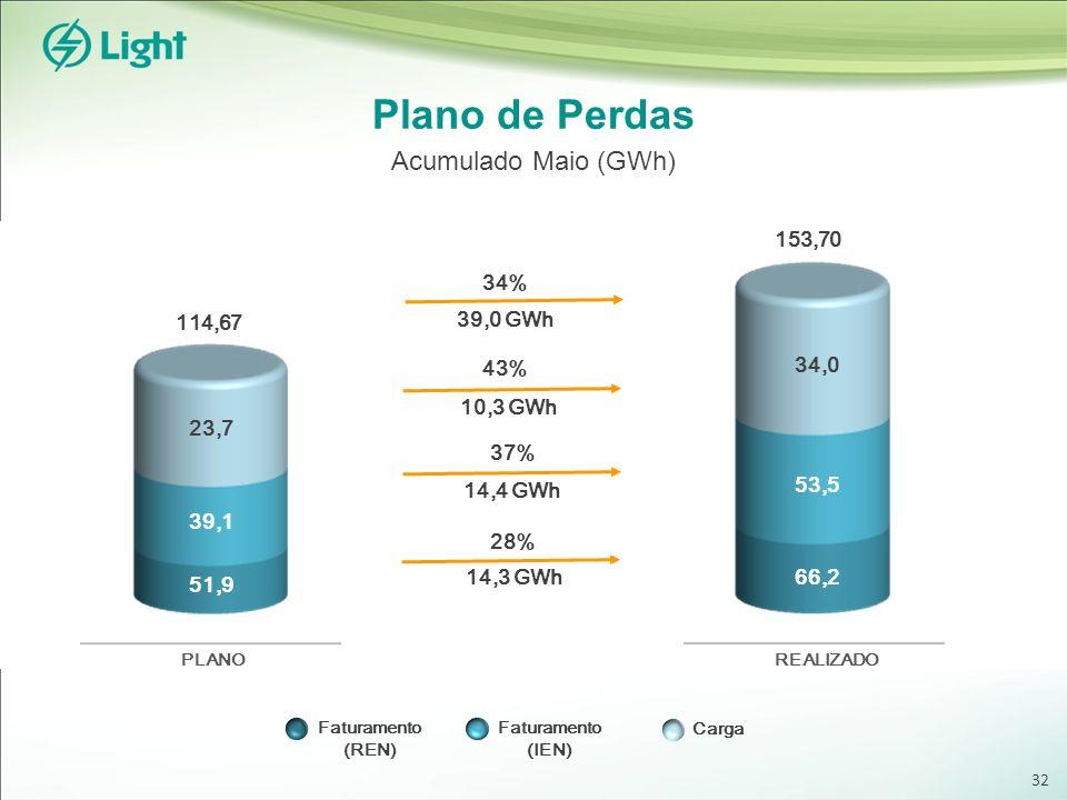 Plano de Perdas Acumulado Maio (GWh) 153,70 34% 39,0 GWh 114,67 43%