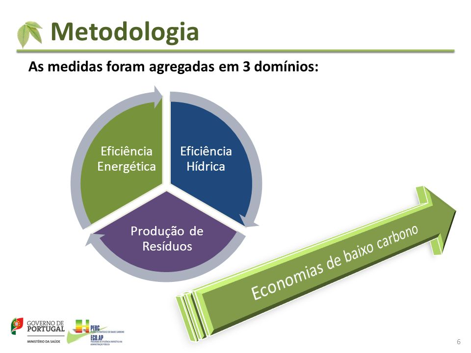 Metodologia Economias de baixo carbono