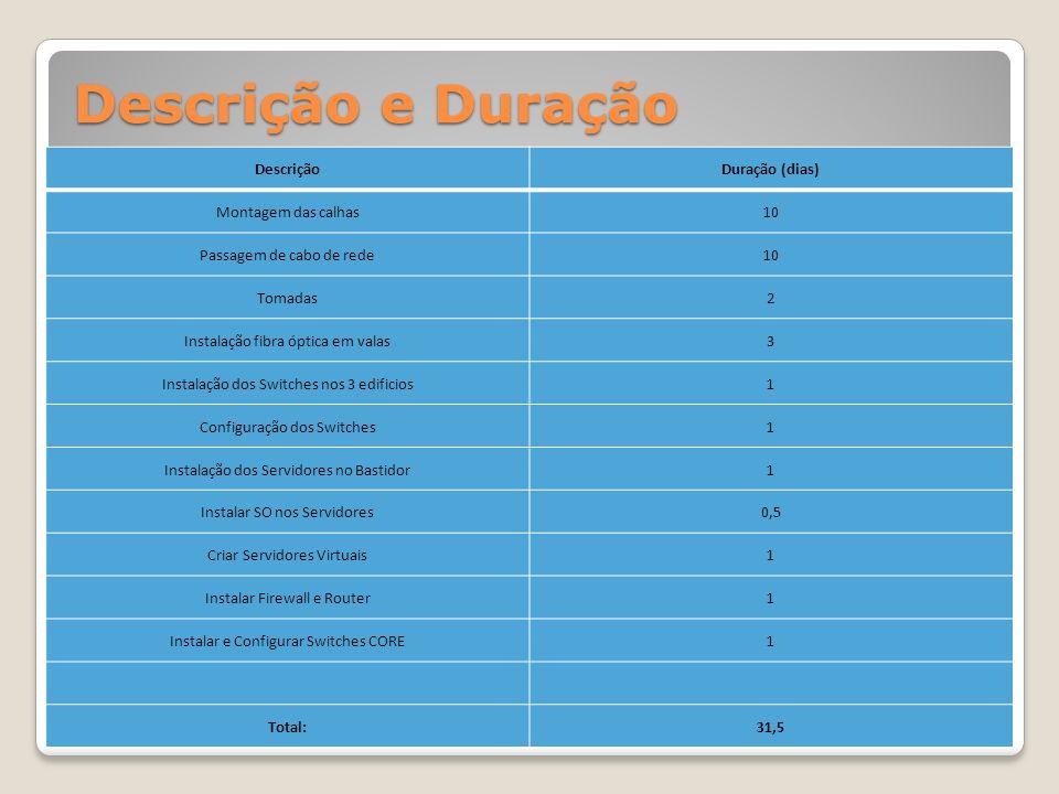 Descrição e Duração Descrição Duração (dias) Montagem das calhas 10