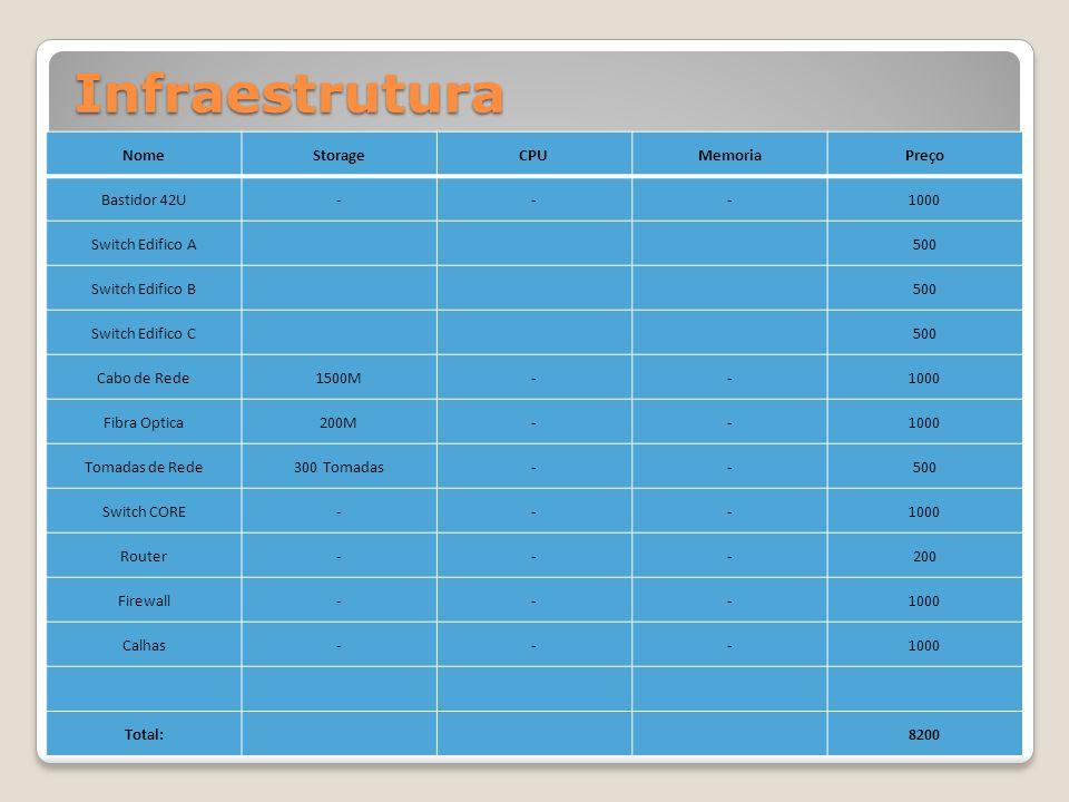 Infraestrutura Nome Storage CPU Memoria Preço Bastidor 42U - 1000