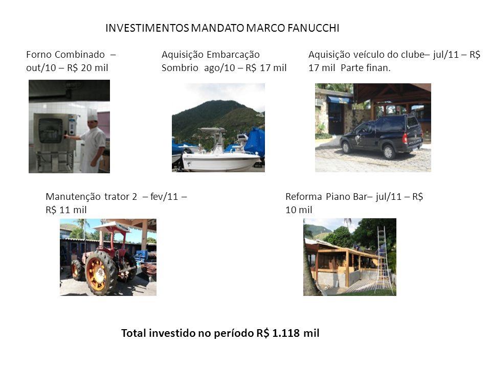 Total investido no período R$ 1.118 mil