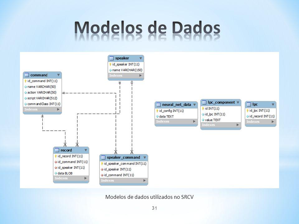 Modelos de dados utilizados no SRCV