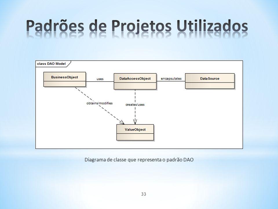 Padrões de Projetos Utilizados