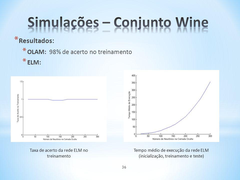 Simulações – Conjunto Wine