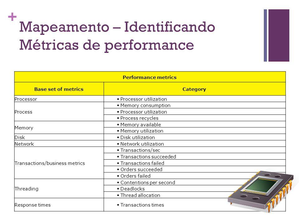 Mapeamento – Identificando Métricas de performance
