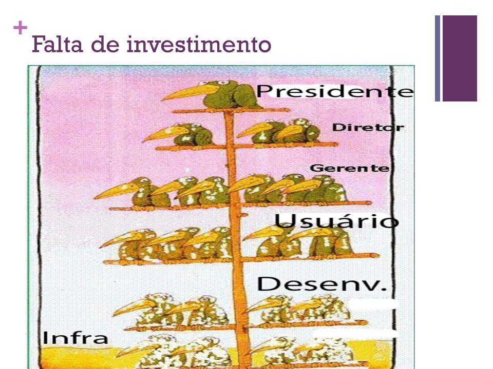 Falta de investimento