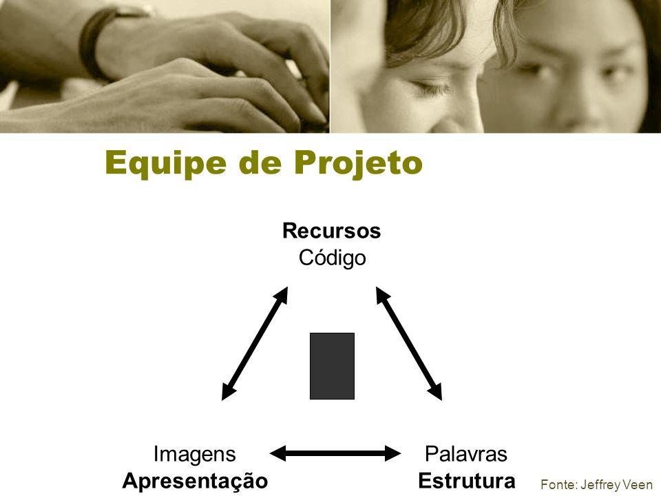 Equipe de Projeto Recursos Código Imagens Apresentação Palavras