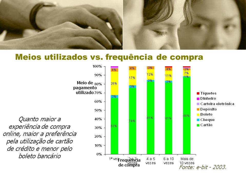 Meios utilizados vs. frequência de compra