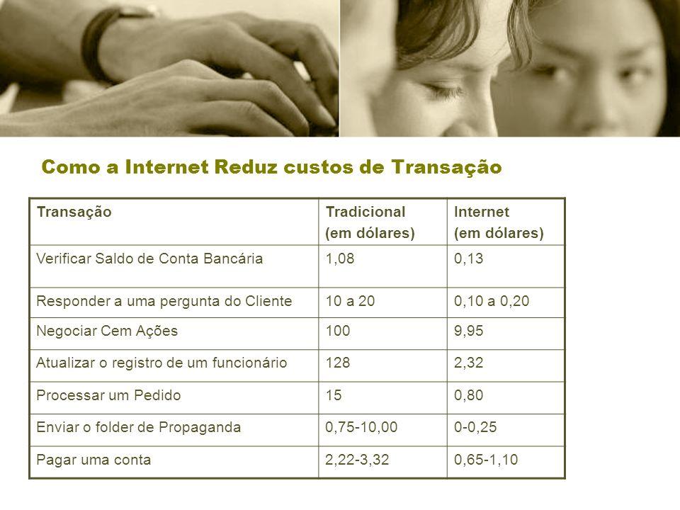 Como a Internet Reduz custos de Transação