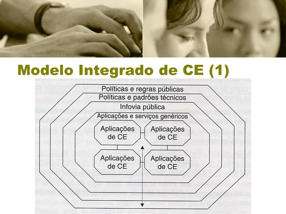Modelo Integrado de CE (1)