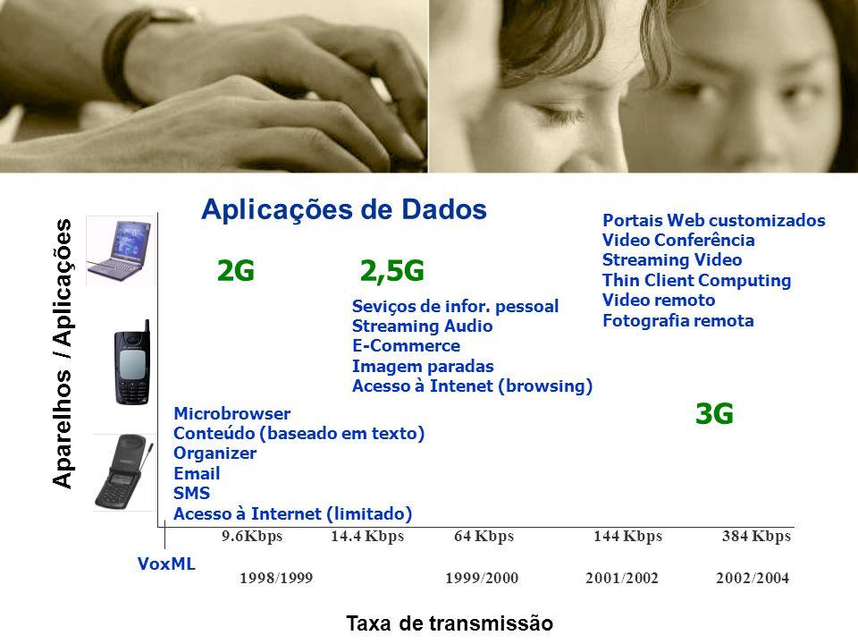 Aplicações de Dados 2G 2,5G 3G Aparelhos / Aplicações