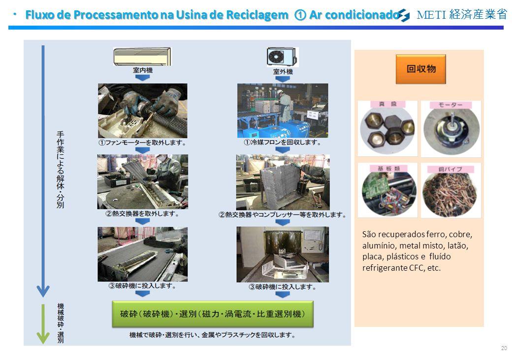 ・Fluxo de Processamento na Usina de Reciclagem ① Ar condicionado