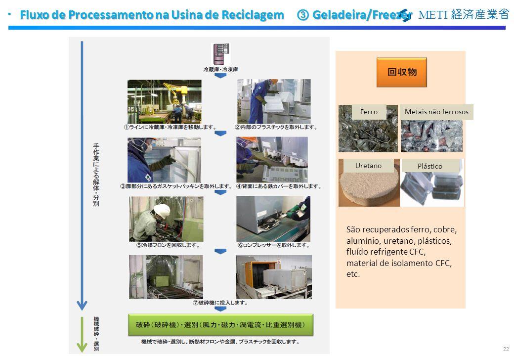 ・Fluxo de Processamento na Usina de Reciclagem ③ Geladeira/Freezer