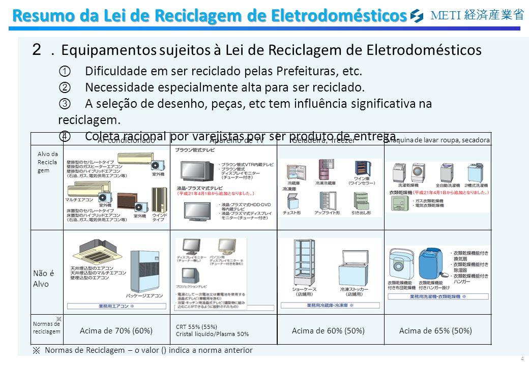 Resumo da Lei de Reciclagem de Eletrodomésticos