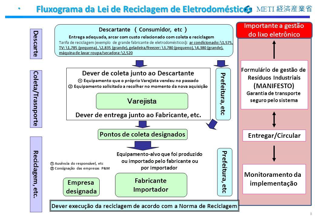 ・ Fluxograma da Lei de Reciclagem de Eletrodomésticos