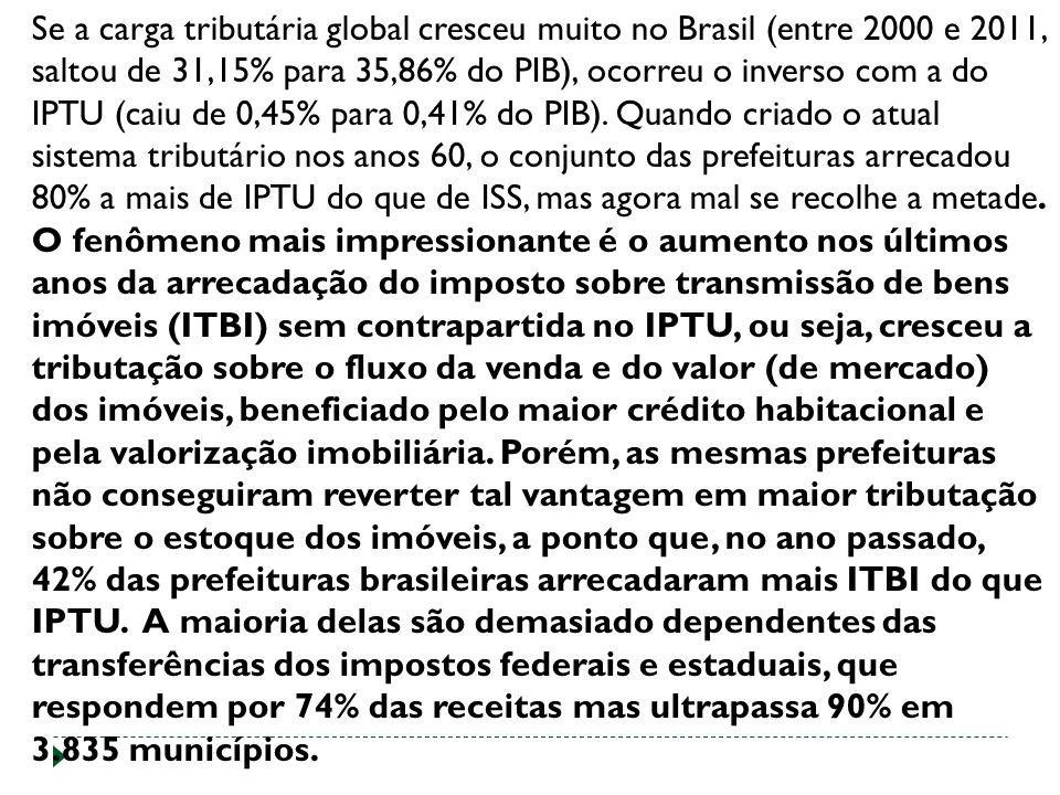 Se a carga tributária global cresceu muito no Brasil (entre 2000 e 2011, saltou de 31,15% para 35,86% do PIB), ocorreu o inverso com a do IPTU (caiu de 0,45% para 0,41% do PIB). Quando criado o atual sistema tributário nos anos 60, o conjunto das prefeituras arrecadou 80% a mais de IPTU do que de ISS, mas agora mal se recolhe a metade.