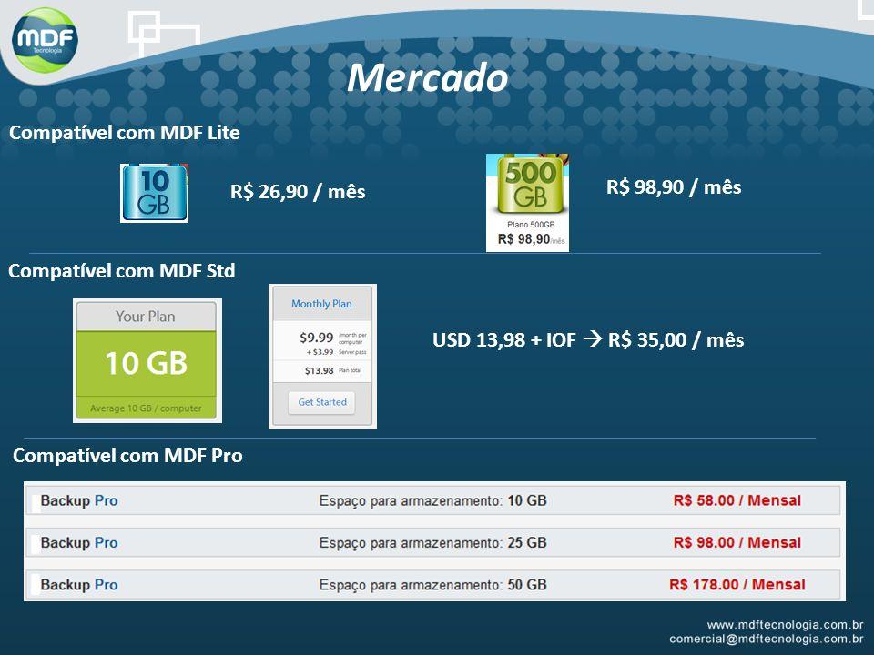 Mercado Compatível com MDF Lite R$ 98,90 / mês R$ 26,90 / mês