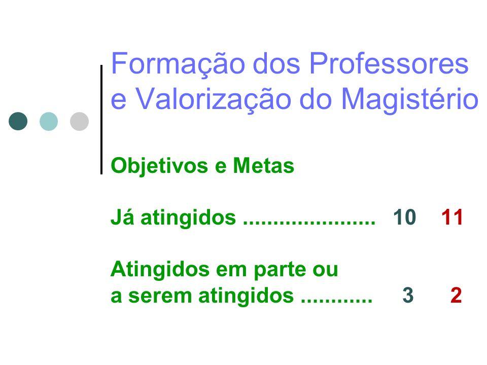 Formação dos Professores e Valorização do Magistério Objetivos e Metas Já atingidos ......................