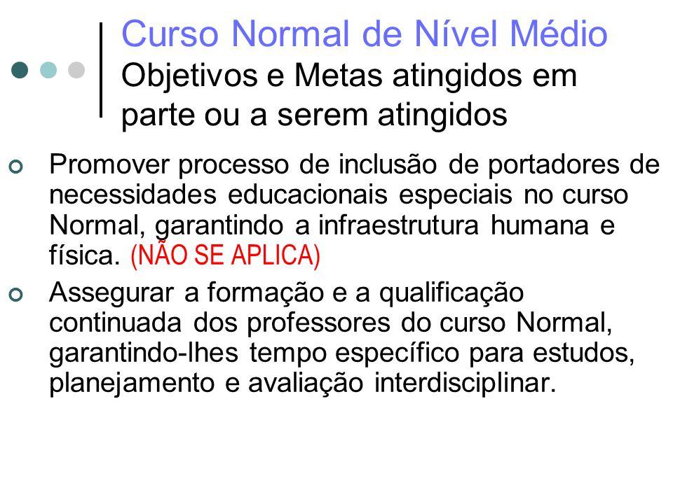 Curso Normal de Nível Médio Objetivos e Metas atingidos em parte ou a serem atingidos