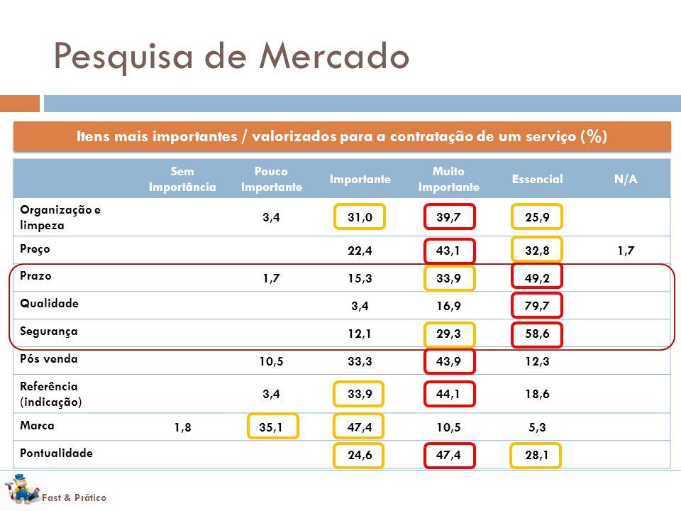 Pesquisa de Mercado Itens mais importantes / valorizados para a contratação de um serviço (%) Sem Importância.