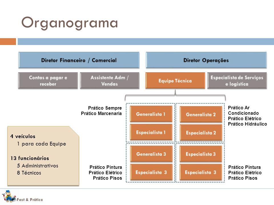 Organograma Diretor Financeiro / Comercial Diretor Operações