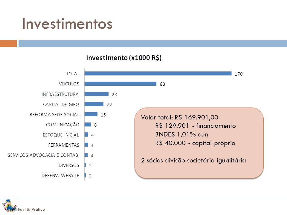 Investimentos Valor total: R$ 169.901,00
