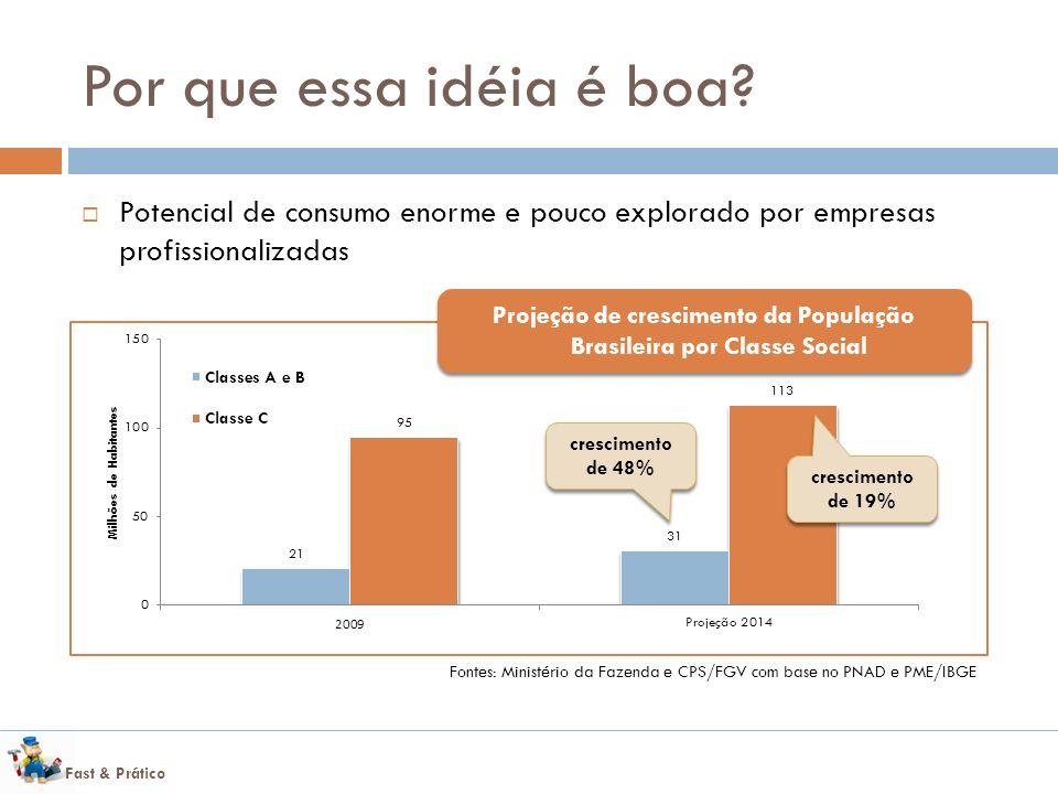 Projeção de crescimento da População Brasileira por Classe Social