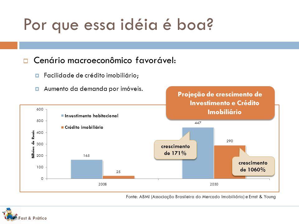 Projeção de crescimento de Investimento e Crédito Imobiliário