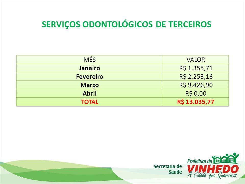 SERVIÇOS ODONTOLÓGICOS DE TERCEIROS