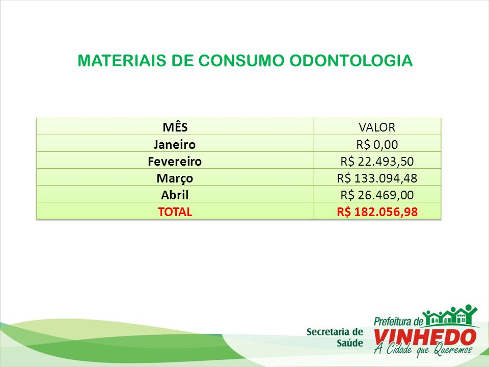 MATERIAIS DE CONSUMO ODONTOLOGIA