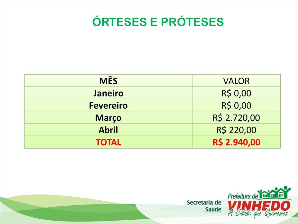 ÓRTESES E PRÓTESES MÊS VALOR Janeiro R$ 0,00 Fevereiro Março