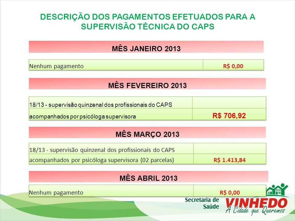 DESCRIÇÃO DOS PAGAMENTOS EFETUADOS PARA A SUPERVISÃO TÉCNICA DO CAPS