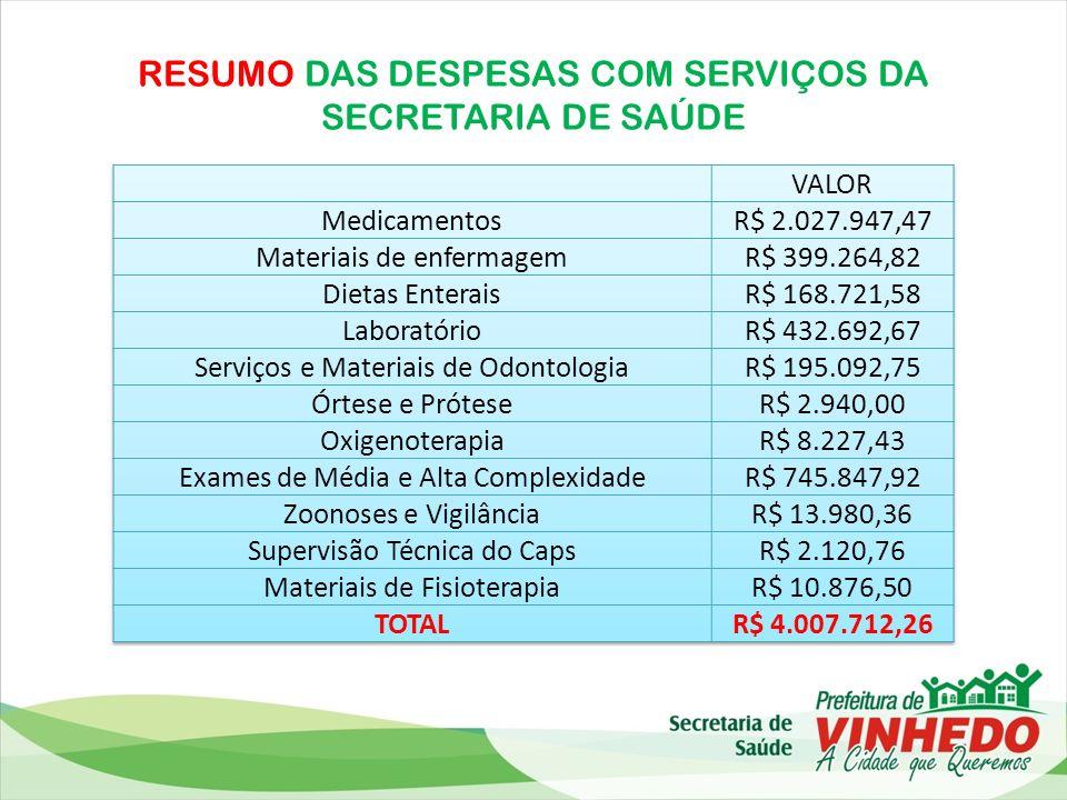 RESUMO DAS DESPESAS COM SERVIÇOS DA SECRETARIA DE SAÚDE