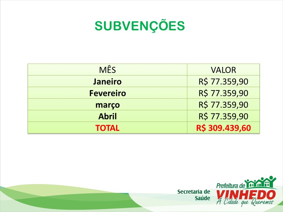 SUBVENÇÕES MÊS VALOR Janeiro R$ 77.359,90 Fevereiro março Abril TOTAL