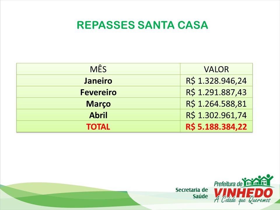 REPASSES SANTA CASA MÊS VALOR Janeiro R$ 1.328.946,24 Fevereiro