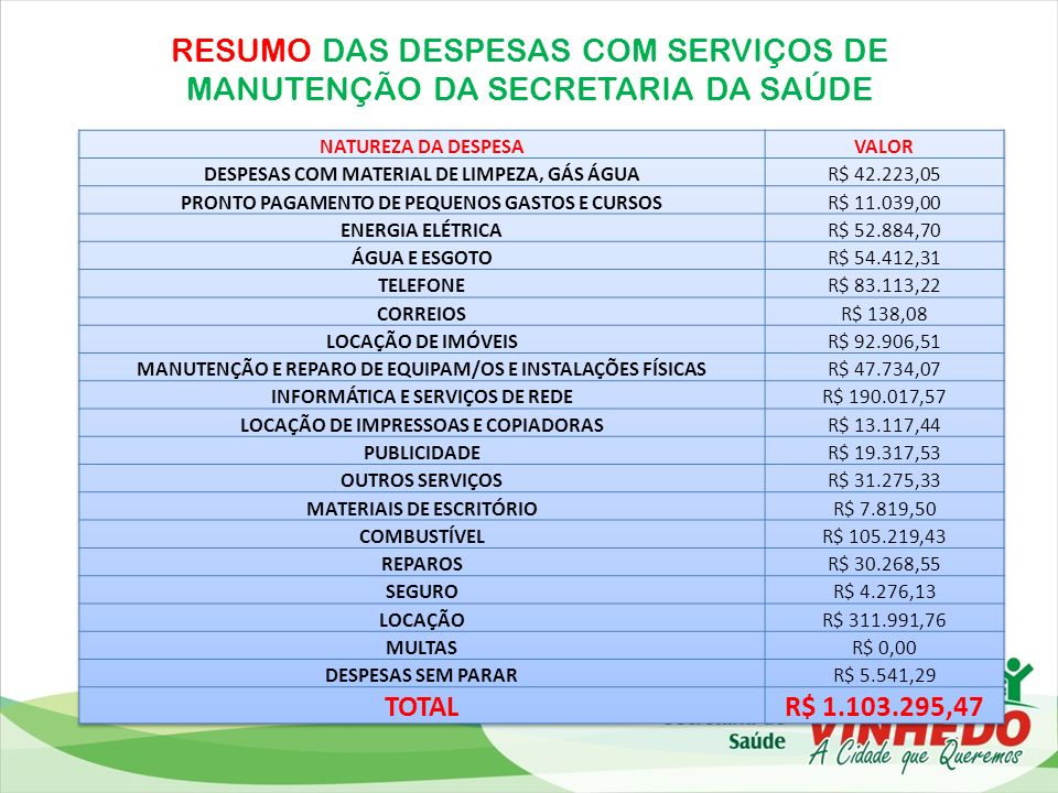 RESUMO DAS DESPESAS COM SERVIÇOS DE MANUTENÇÃO DA SECRETARIA DA SAÚDE
