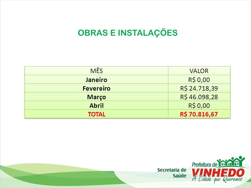 OBRAS E INSTALAÇÕES MÊS VALOR Janeiro R$ 0,00 Fevereiro R$ 24.718,39