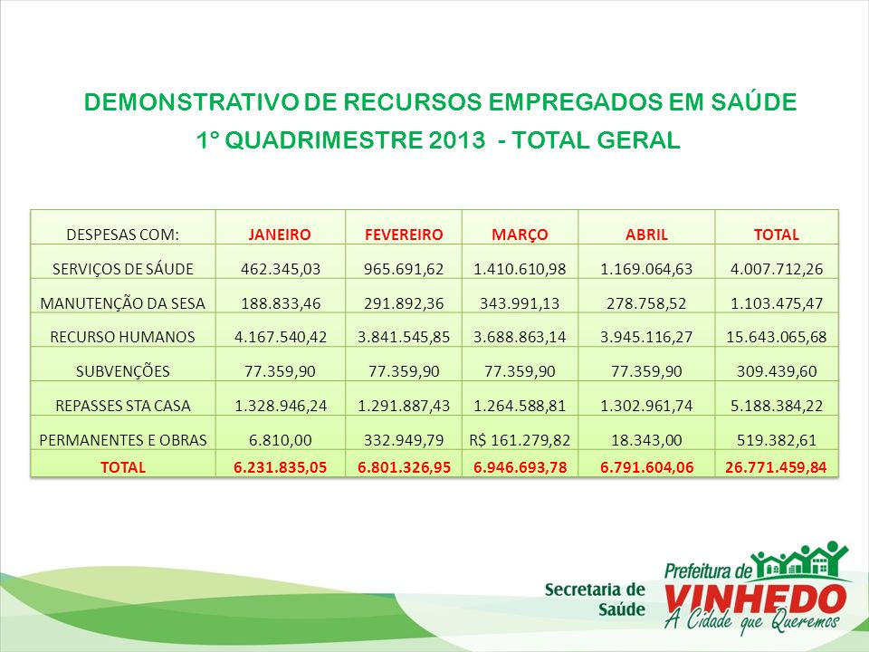 DEMONSTRATIVO DE RECURSOS EMPREGADOS EM SAÚDE 1º QUADRIMESTRE 2013 - TOTAL GERAL