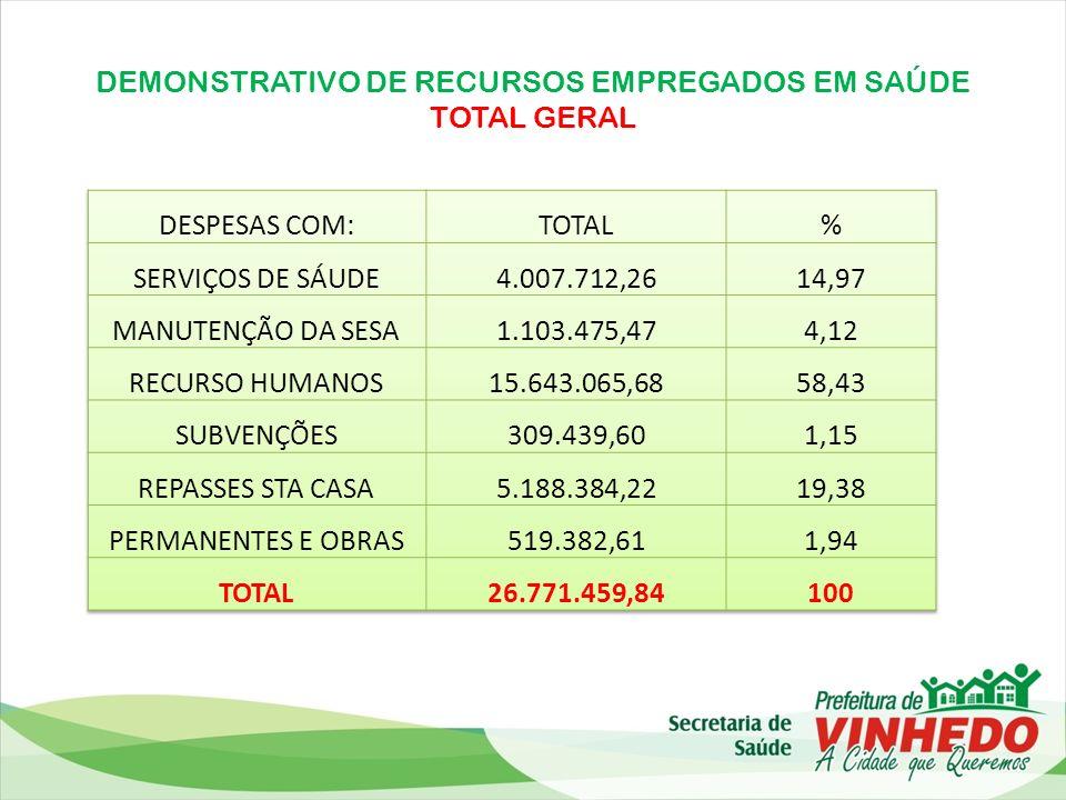DEMONSTRATIVO DE RECURSOS EMPREGADOS EM SAÚDE TOTAL GERAL
