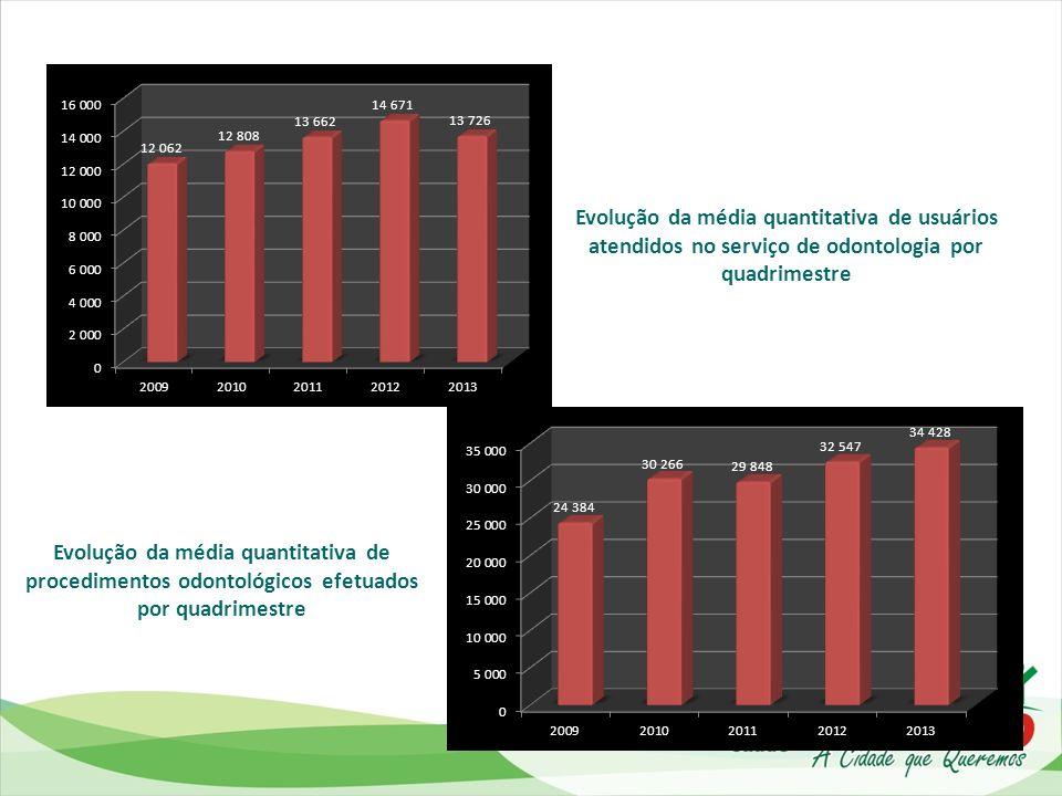 Evolução da média quantitativa de usuários atendidos no serviço de odontologia por quadrimestre