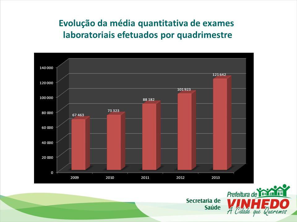Evolução da média quantitativa de exames