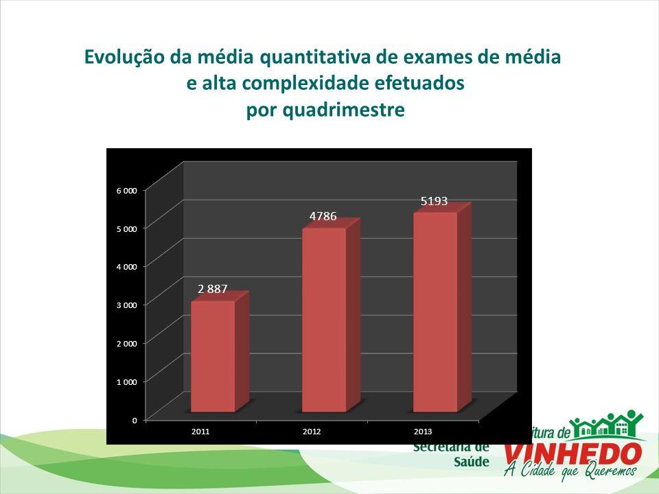 Evolução da média quantitativa de exames de média