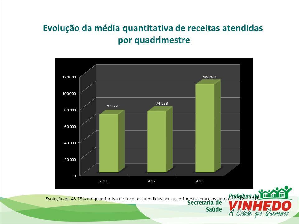 Evolução da média quantitativa de receitas atendidas
