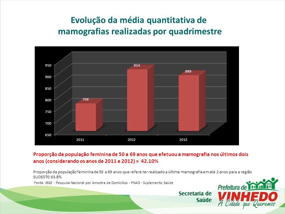 Evolução da média quantitativa de