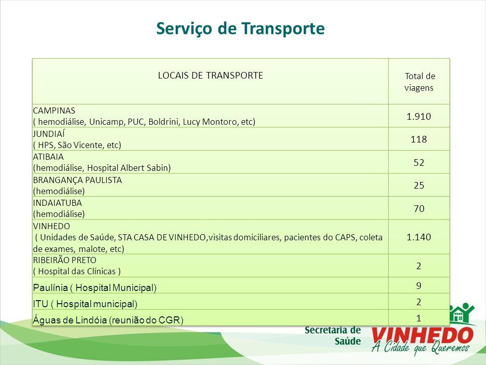 Serviço de Transporte LOCAIS DE TRANSPORTE 1.910 118 52 25 70 1.140 2