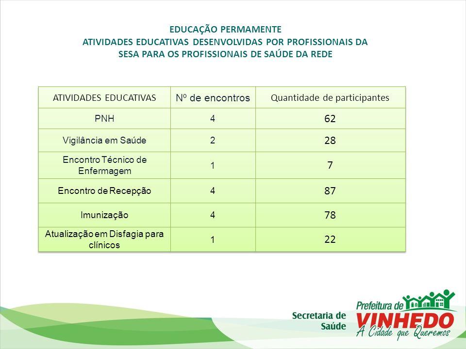 EDUCAÇÃO PERMAMENTE ATIVIDADES EDUCATIVAS DESENVOLVIDAS POR PROFISSIONAIS DA SESA PARA OS PROFISSIONAIS DE SAÚDE DA REDE.