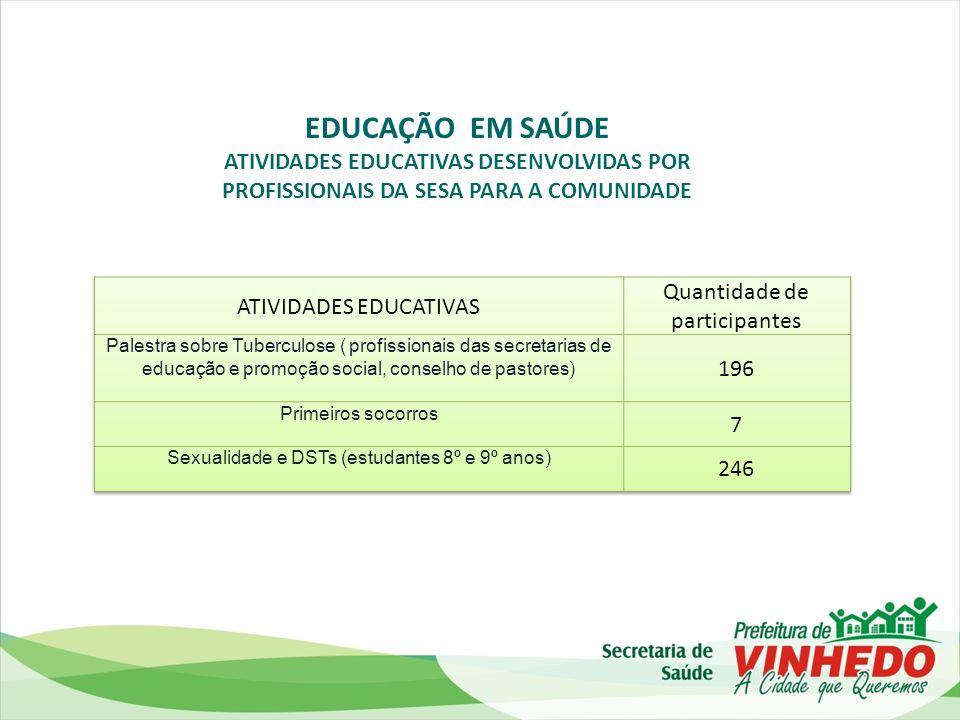 EDUCAÇÃO EM SAÚDE Quantidade de participantes