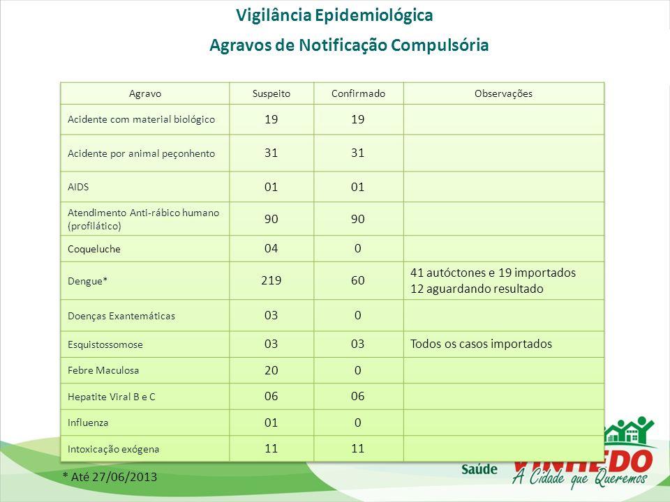 Vigilância Epidemiológica Agravos de Notificação Compulsória